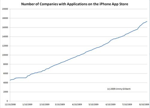 IPhone.companies