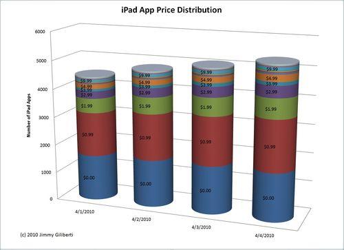 IPad.App.Price